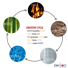 elemental-cycle-creative